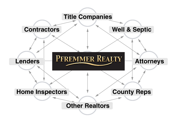 The Pfremmer Realty Network